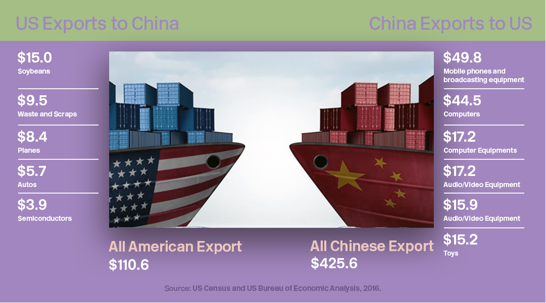 US-China Trade by the Numbers
